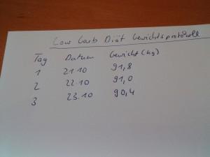 Start der Low Carb Diät mit 91,8 kg